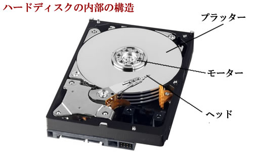 ハードディスクの内部構造